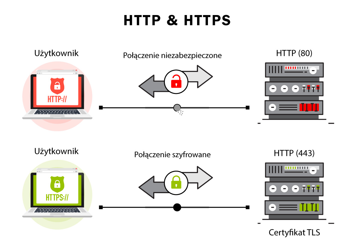 HTTPS (Hypertext Transfer Protocol Secure)